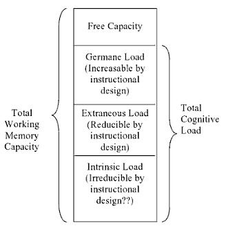 Cognitive Load Theory Sweller Love What You Do Do What You Love